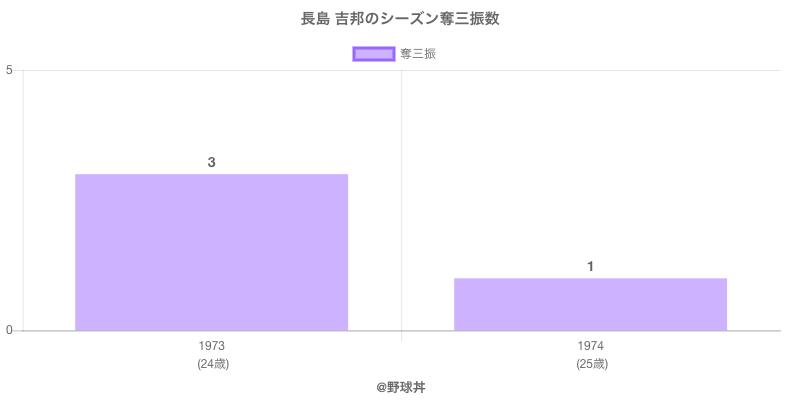#長島 吉邦のシーズン奪三振数