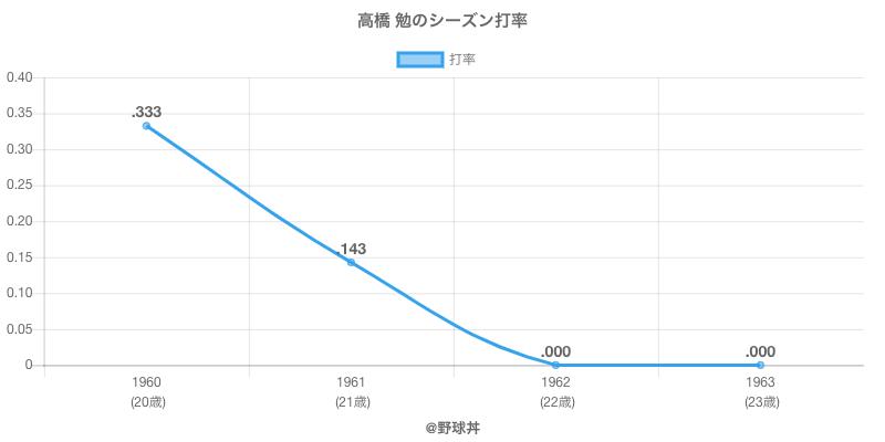 高橋 勉のシーズン打率