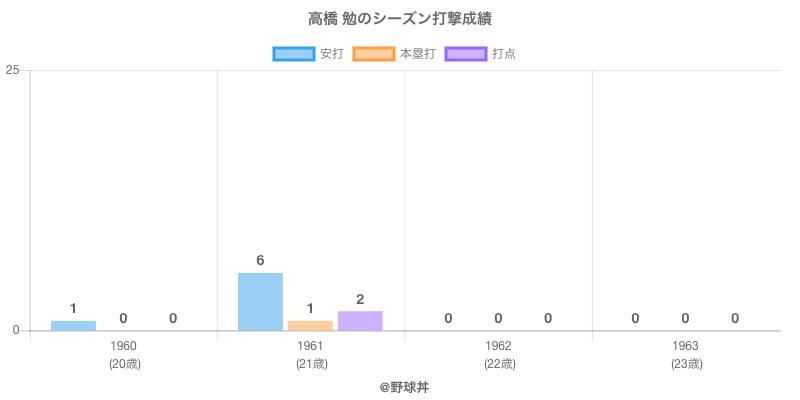 #高橋 勉のシーズン打撃成績