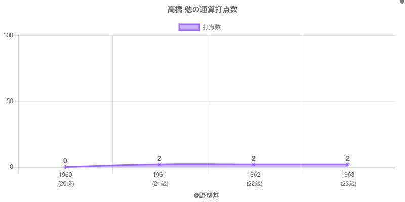 #高橋 勉の通算打点数