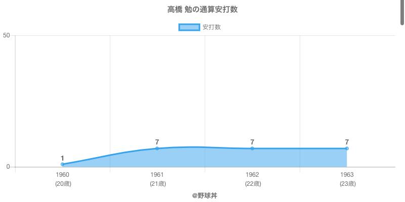 #高橋 勉の通算安打数