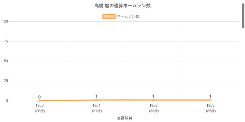 #高橋 勉の通算ホームラン数