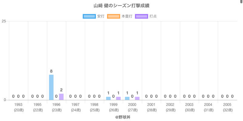 #山﨑 健のシーズン打撃成績