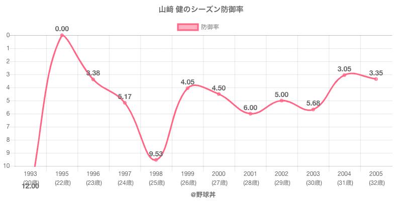 山﨑 健のシーズン防御率