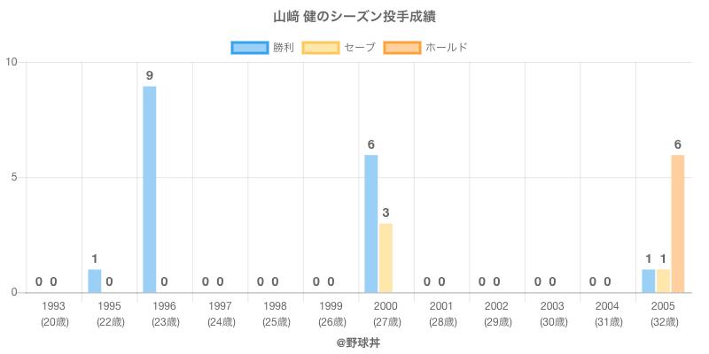 #山﨑 健のシーズン投手成績