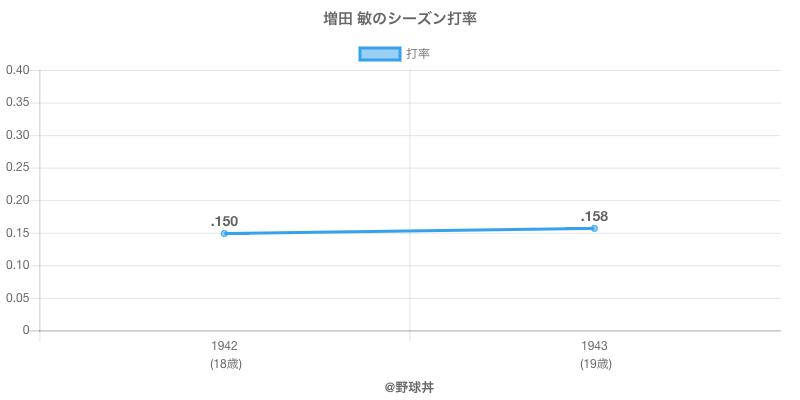 増田 敏のシーズン打率