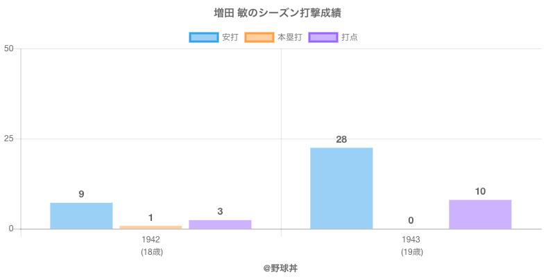 #増田 敏のシーズン打撃成績