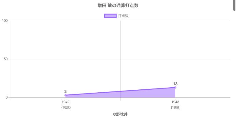 #増田 敏の通算打点数