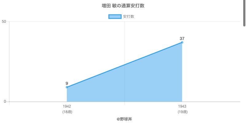 #増田 敏の通算安打数