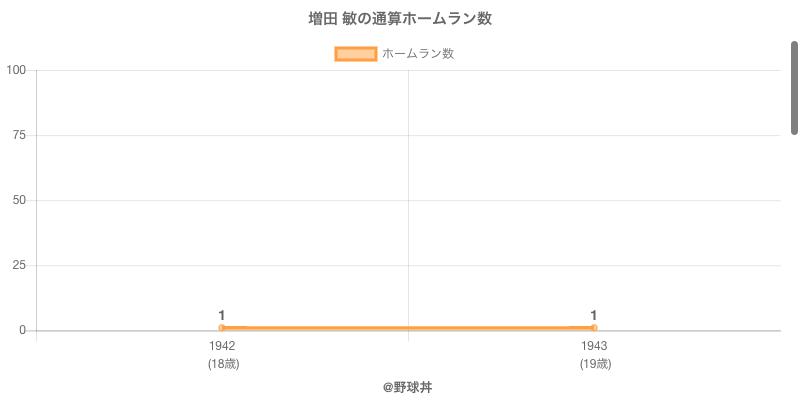 #増田 敏の通算ホームラン数