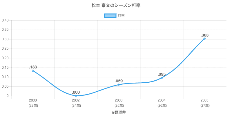 松本 奉文のシーズン打率