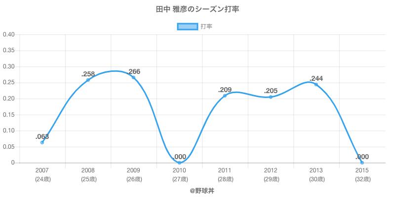 田中 雅彦のシーズン打率