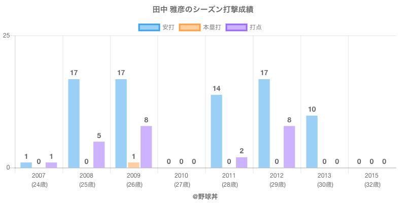#田中 雅彦のシーズン打撃成績