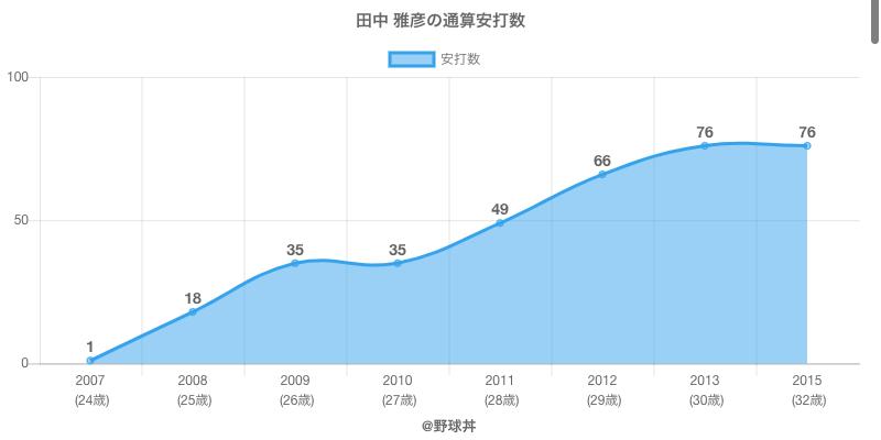 #田中 雅彦の通算安打数