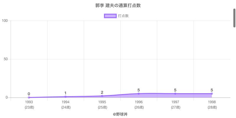 #郭李 建夫の通算打点数