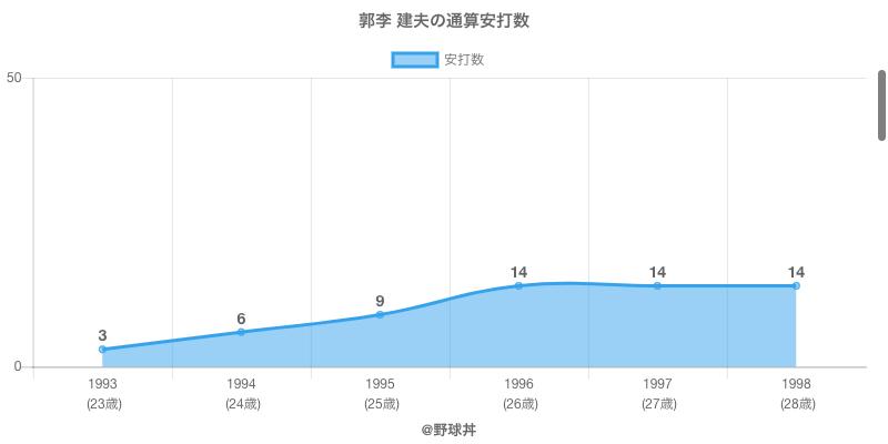 #郭李 建夫の通算安打数