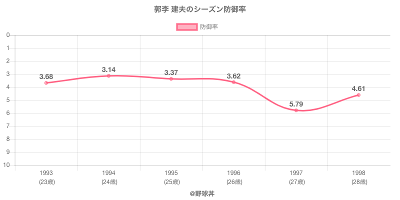 郭李 建夫のシーズン防御率