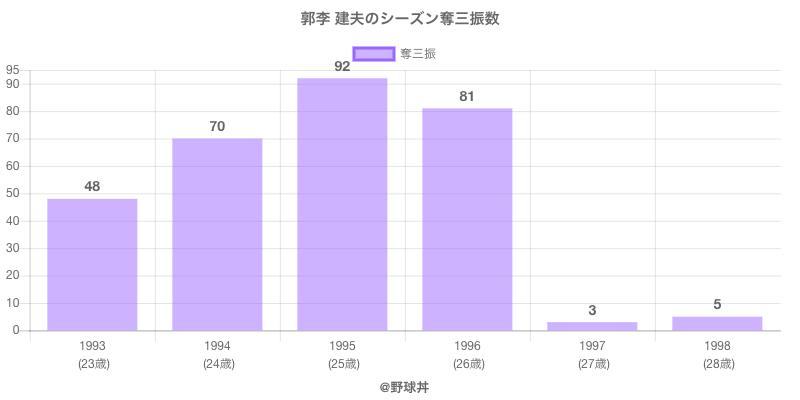 #郭李 建夫のシーズン奪三振数