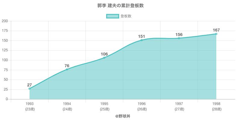 #郭李 建夫の累計登板数