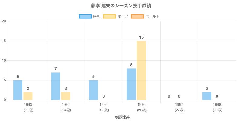 #郭李 建夫のシーズン投手成績
