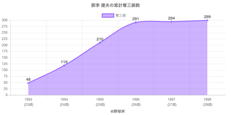 #郭李 建夫の累計奪三振数