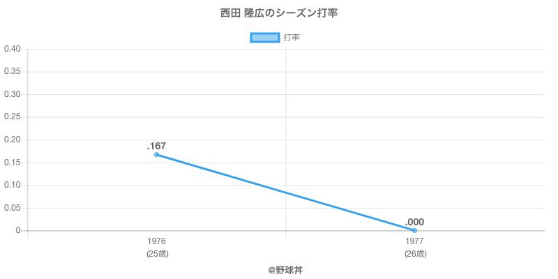 西田 隆広のシーズン打率