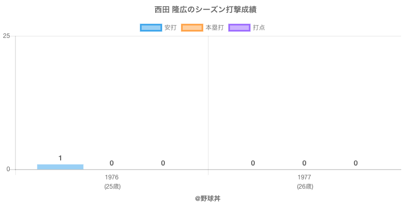 #西田 隆広のシーズン打撃成績