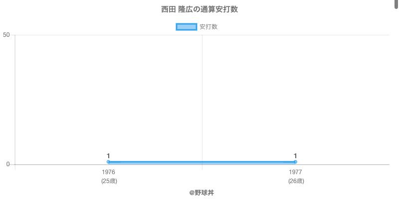 #西田 隆広の通算安打数