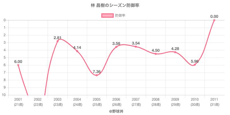 林 昌樹のシーズン防御率