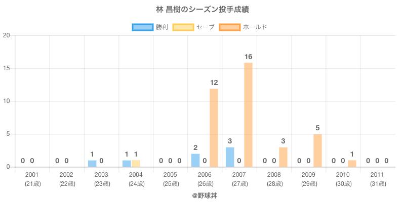 #林 昌樹のシーズン投手成績