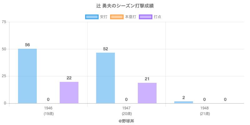 #辻 勇夫のシーズン打撃成績