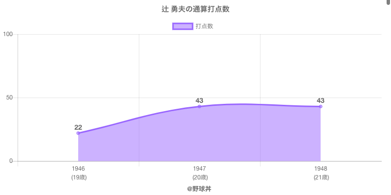 #辻 勇夫の通算打点数