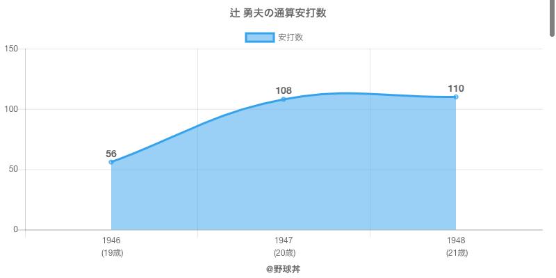 #辻 勇夫の通算安打数