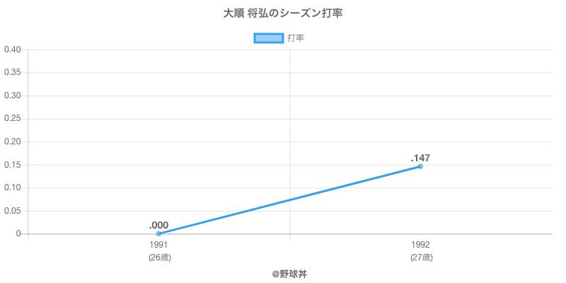 大順 将弘のシーズン打率