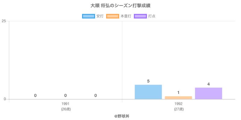 #大順 将弘のシーズン打撃成績