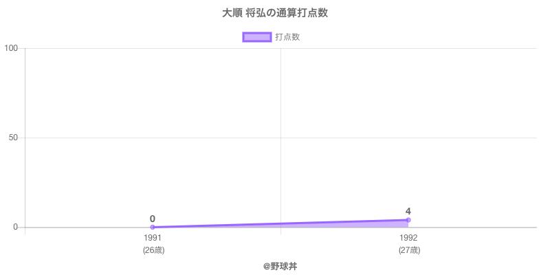 #大順 将弘の通算打点数
