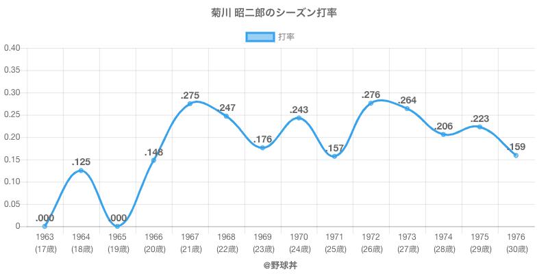 菊川 昭二郎のシーズン打率