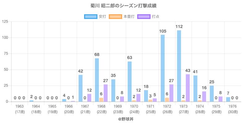 #菊川 昭二郎のシーズン打撃成績