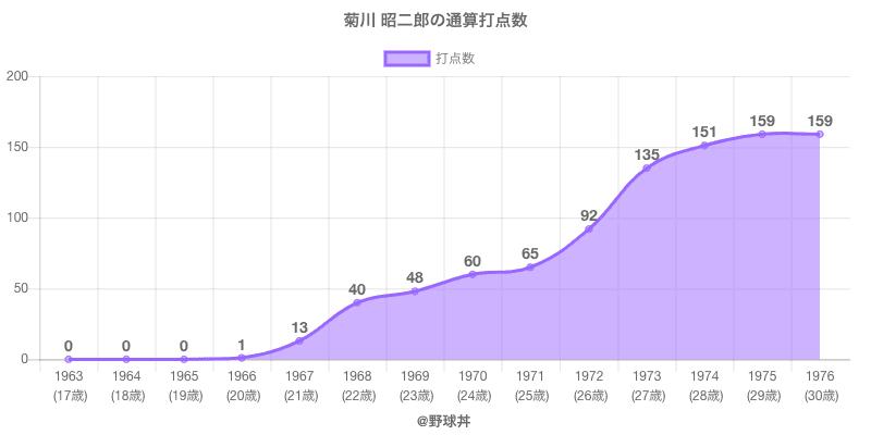 #菊川 昭二郎の通算打点数