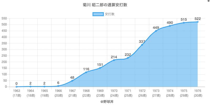 #菊川 昭二郎の通算安打数