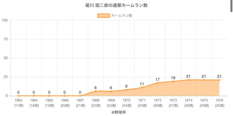 #菊川 昭二郎の通算ホームラン数