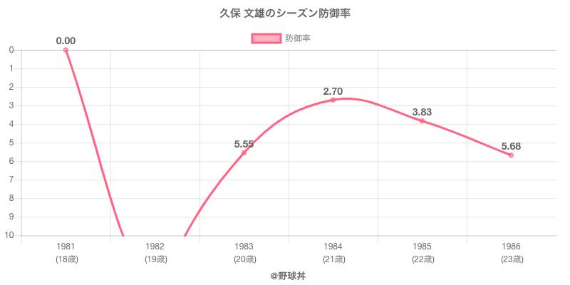 久保 文雄のシーズン防御率