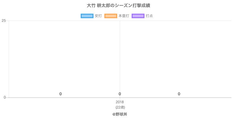 #大竹 耕太郎のシーズン打撃成績