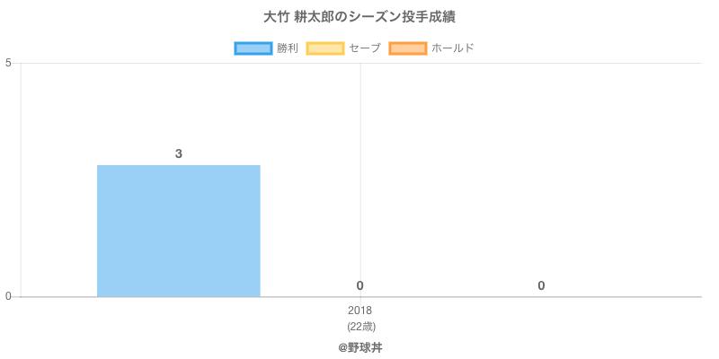 #大竹 耕太郎のシーズン投手成績