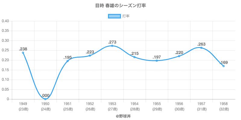 目時 春雄のシーズン打率