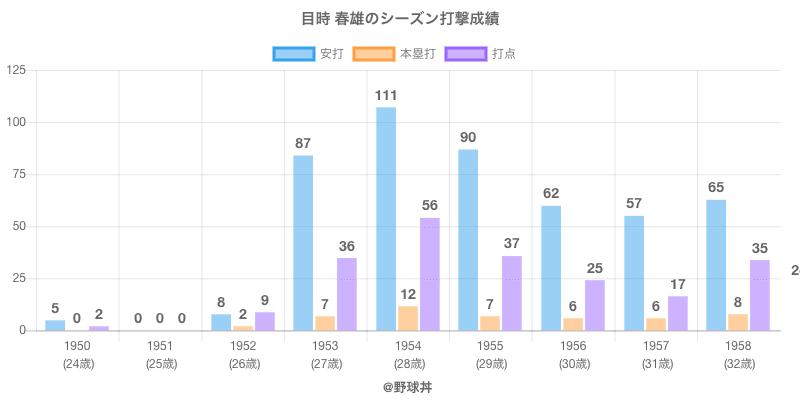 #目時 春雄のシーズン打撃成績