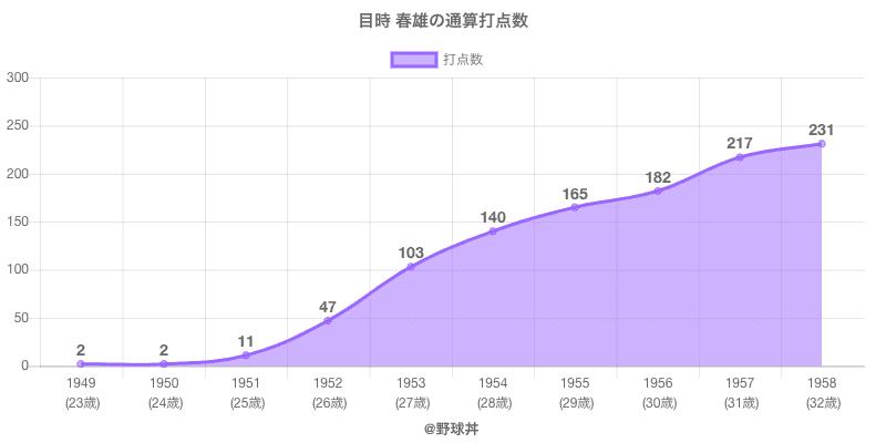 #目時 春雄の通算打点数