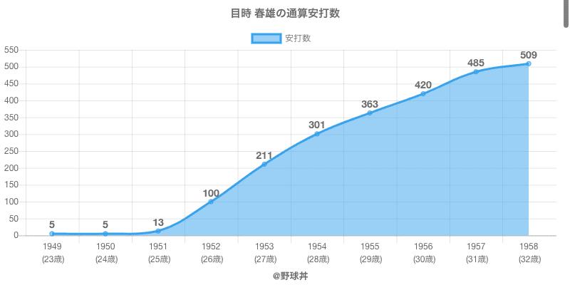 #目時 春雄の通算安打数
