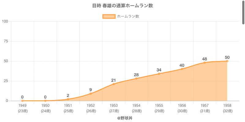 #目時 春雄の通算ホームラン数