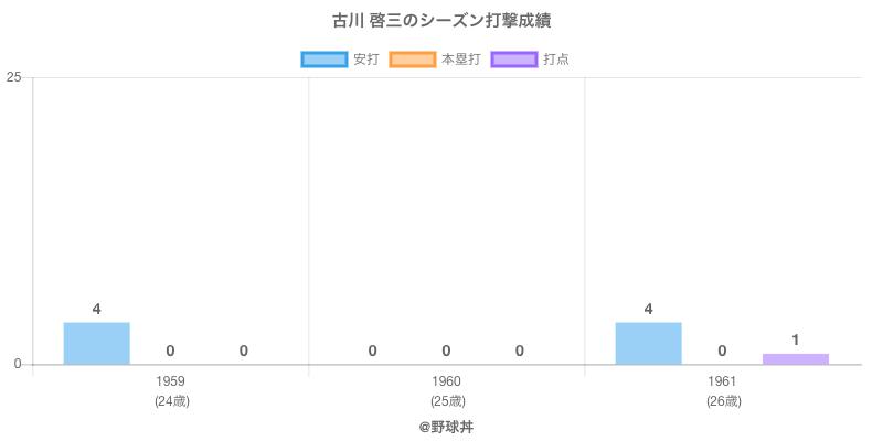 #古川 啓三のシーズン打撃成績